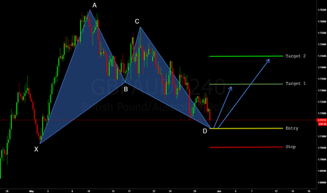 GBPAUD: GBPAUD - Bullish Bat Pattern (H4)