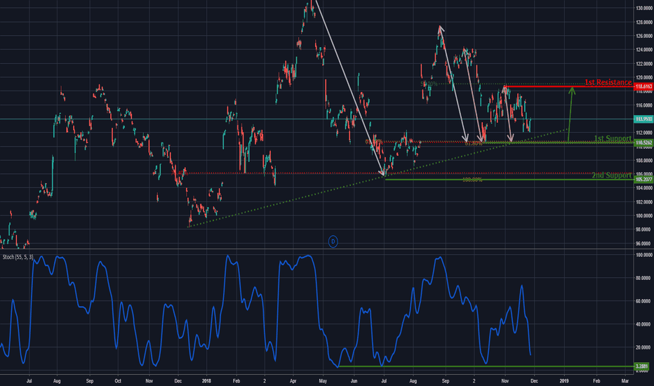 ADDYY: ADDY Approaching Support, Potential Bounce!