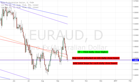 EURAUD: LONG EURAUD - STRAT TRADE: 99.13% PROBABILITY OF REVERSAL