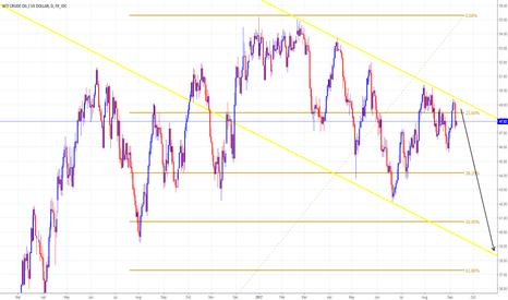 USDWTI: CRUDE OIL Trading Forecast