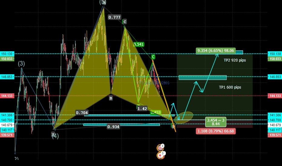 GBPJPY: WEEKLY BULLISH GARTLEY PATTERN FORMATION -- 1W GBPJPY