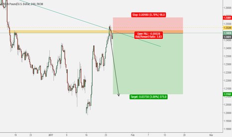 GBPUSD: Price Retest the trend line