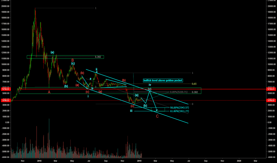 BTCUSD: there is no need to panic