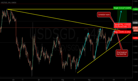 USDSGD: USDSGD - Short Term with good Risk Reward