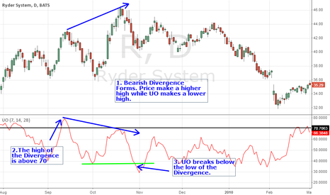 R: UO Bearish Divergence