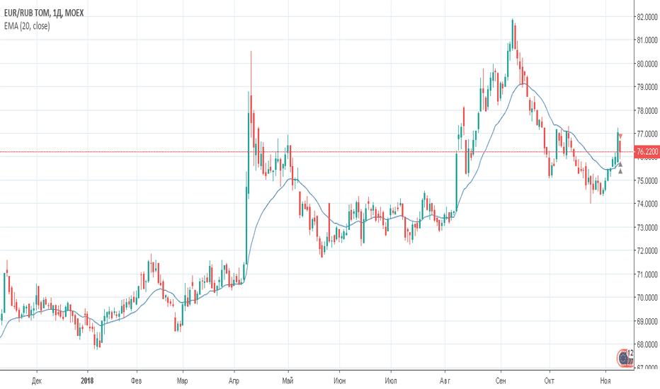 EURRUB_TOM: Евро/рубль (EUR/RUB_TOM) - Торговый план на 13 ноября 2018 года