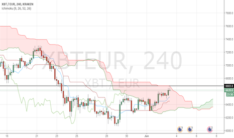 XBTEUR: The price of Bitcoin (€) might get uptrend in daily timeframe
