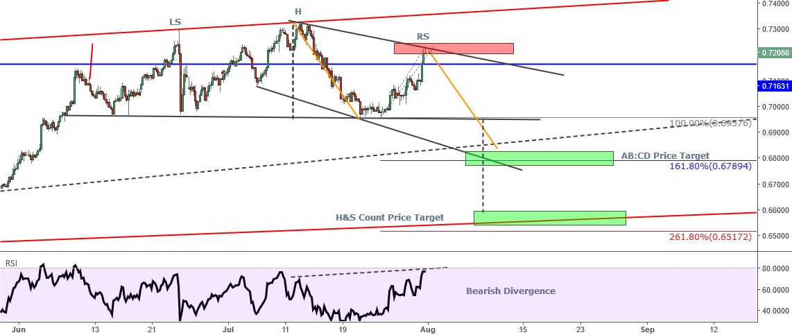 NZDUSD - Appears a Golden Short Opportunity