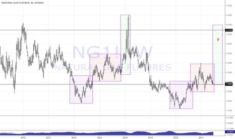 NG1!: natural gas (NG1!) repetative patterns ?