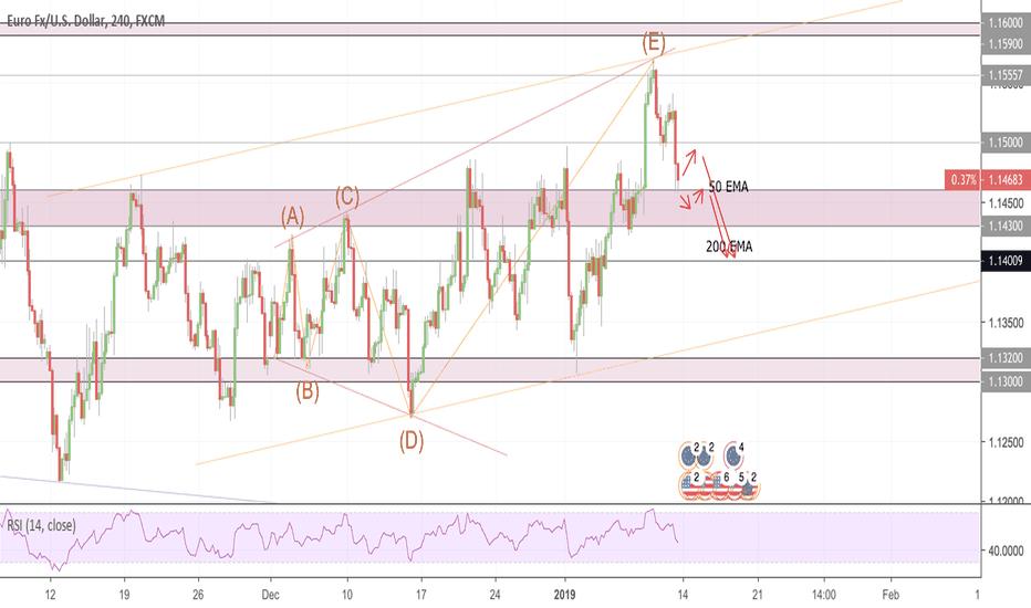 EURUSD: EURUSD potential Sell
