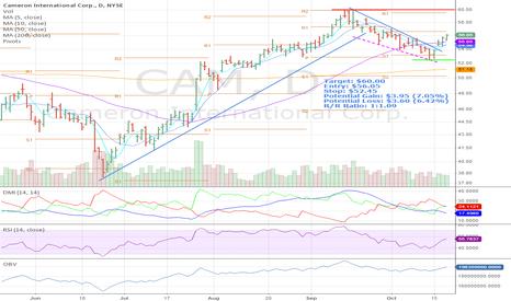 CAM: CAM Long Entry for 7%, RR 1:2