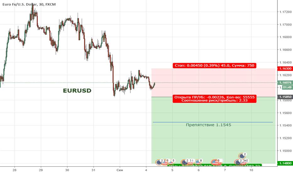 EURUSD: Цена продолжает находиться в широкой коррекции