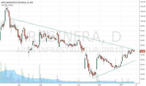 ARSSINFRA: ARSS Waiting for Tl breakout