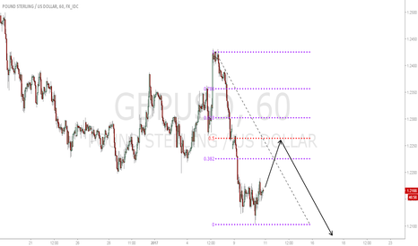 GBPUSD: Short Cable from 1.226.