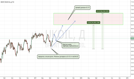 UKOIL: На нефти лонговое ралли на долгосрок. На месяца. Минимум 10-15$