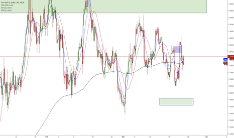EURUSD: Still In The PIPS! -  Not moving along as i would like though