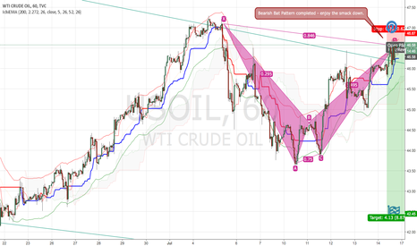 USOIL: WTI Crude Oil Short Setup - Bat Pattern D Completed! Smack down.