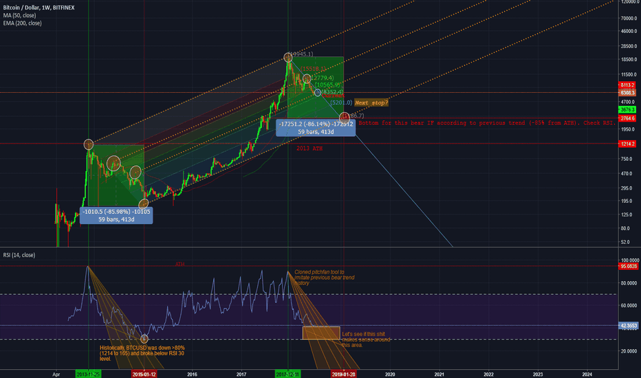 BTCUSD: Updated previous chart with some bears in mind