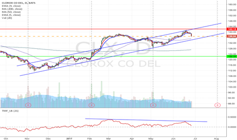 CLX: CLX - Upward Neckline H&S formation short from $136.83 to $122.3