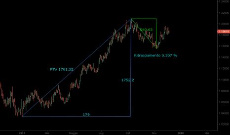 EURUSD: EURUSD DY  Price Time Vector