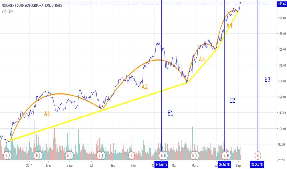 NSC: NSC (NYSE:NSC) Posible caida de la tendencia?