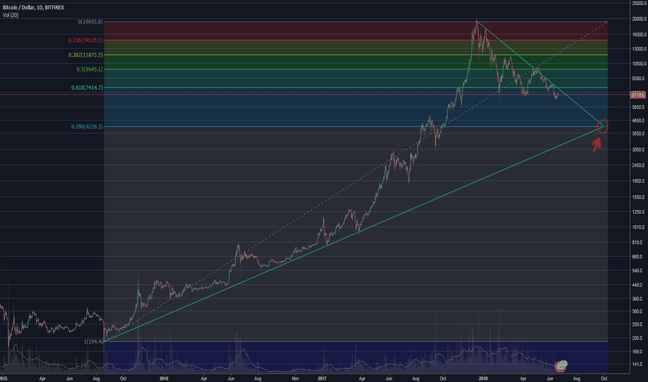 BTCUSD: BTC/USD long-term trend: August 2013 to September 2018