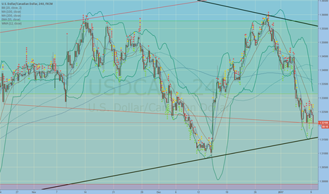 USDCAD: USDCAD still holding one more support