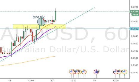 AUDUSD: signal Long AUD/USD