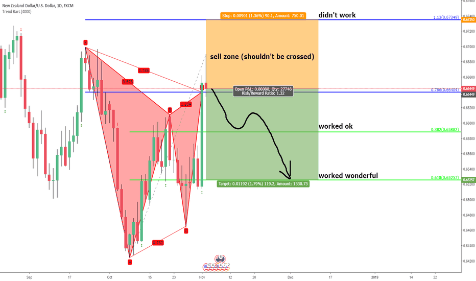 NZDUSD: nzdusd. unified gartley