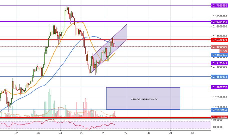 BCC formed a bearish flag