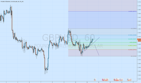 GBPUSD: GBPUSD watching for short setup