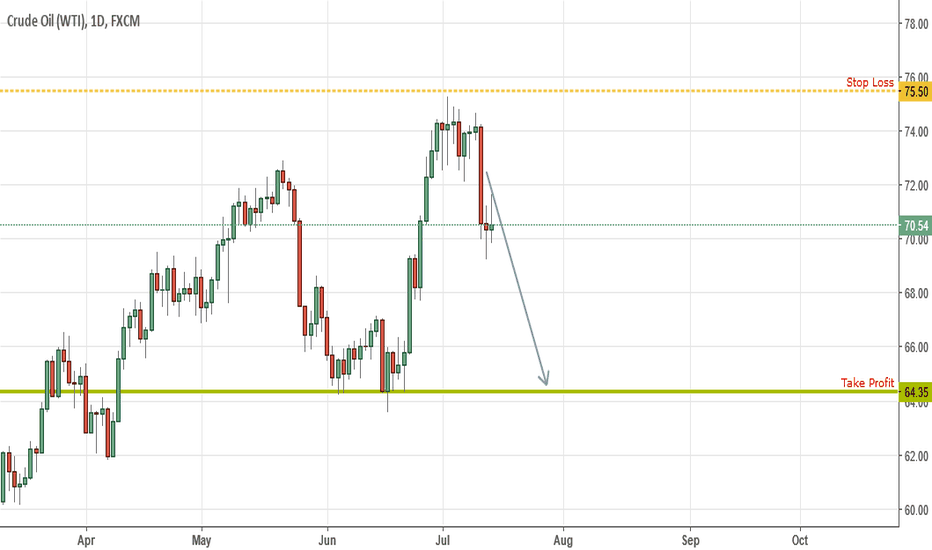 USOIL: Us Oil goes to 65?