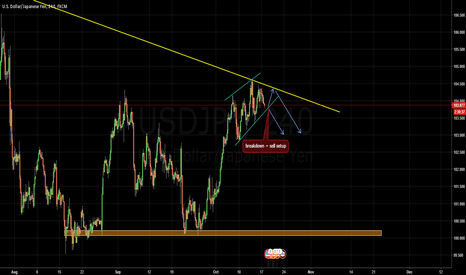 USDJPY: Possible short sell setup