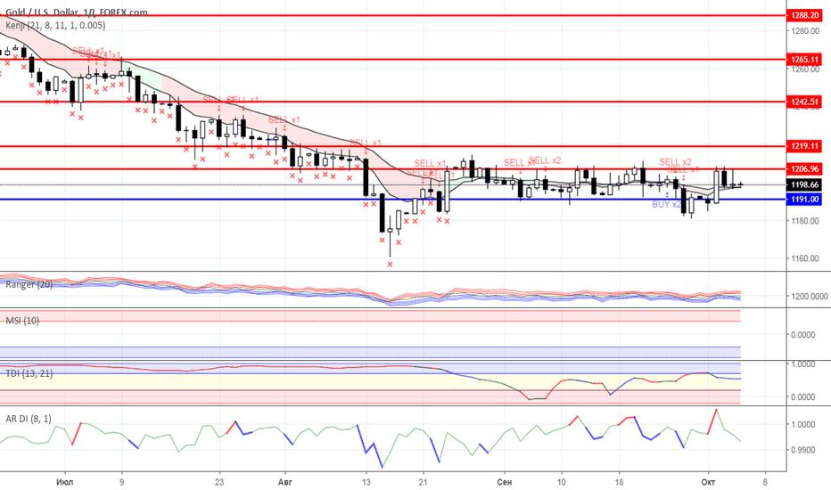 XAUUSD: Диапазонная торговля: Нефть и Золото на 05.10.2018 года