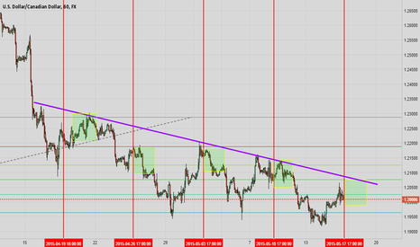 USDCAD: USDCAD following a very clear bearish pattern
