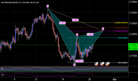 AUDUSD: AUD/USD 240 Possible Cypher