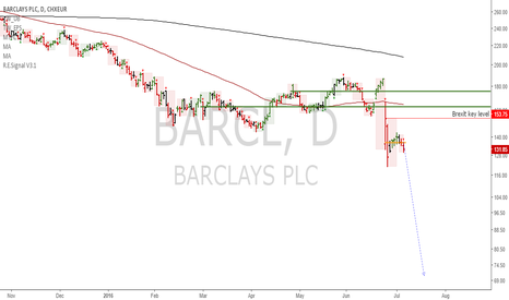 BARC: BARCL: Ample downside to be seen in Barclays