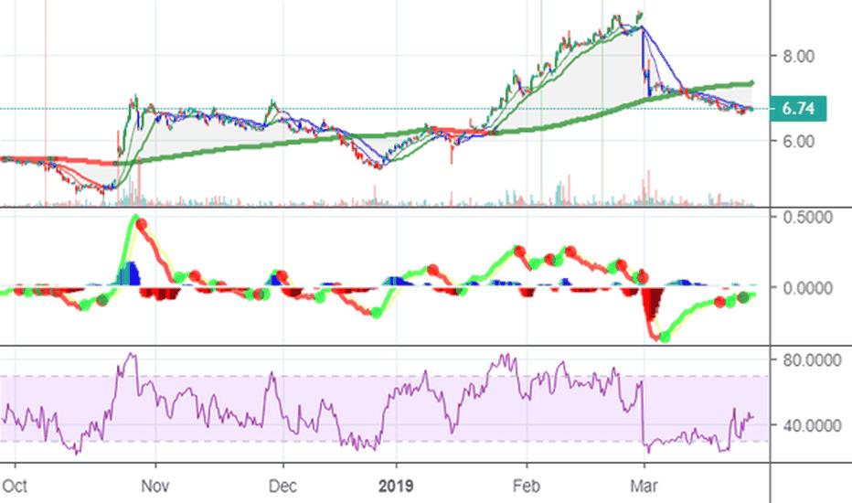 Zixi Stock Price And Chart Nasdaq Zixi Tradingview