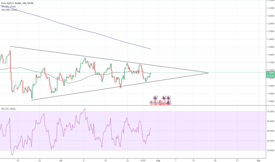 EURUSD: EUR USD Technical Analysis
