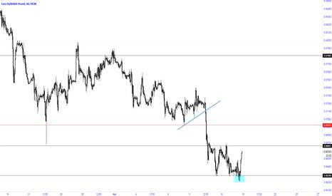 EURGBP: Spring on the EUR