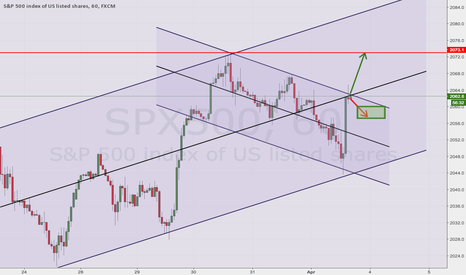SPX500: Lets See If It breaks Resistance