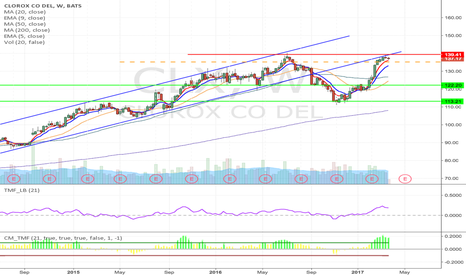 CLX: CLX - Double top formation short from $135.23 to $113.13