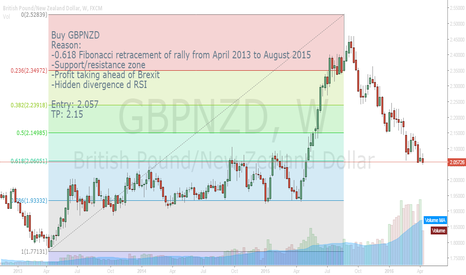 GBPNZD: SHORT GBPNZD 61.8% RETRACEMENT