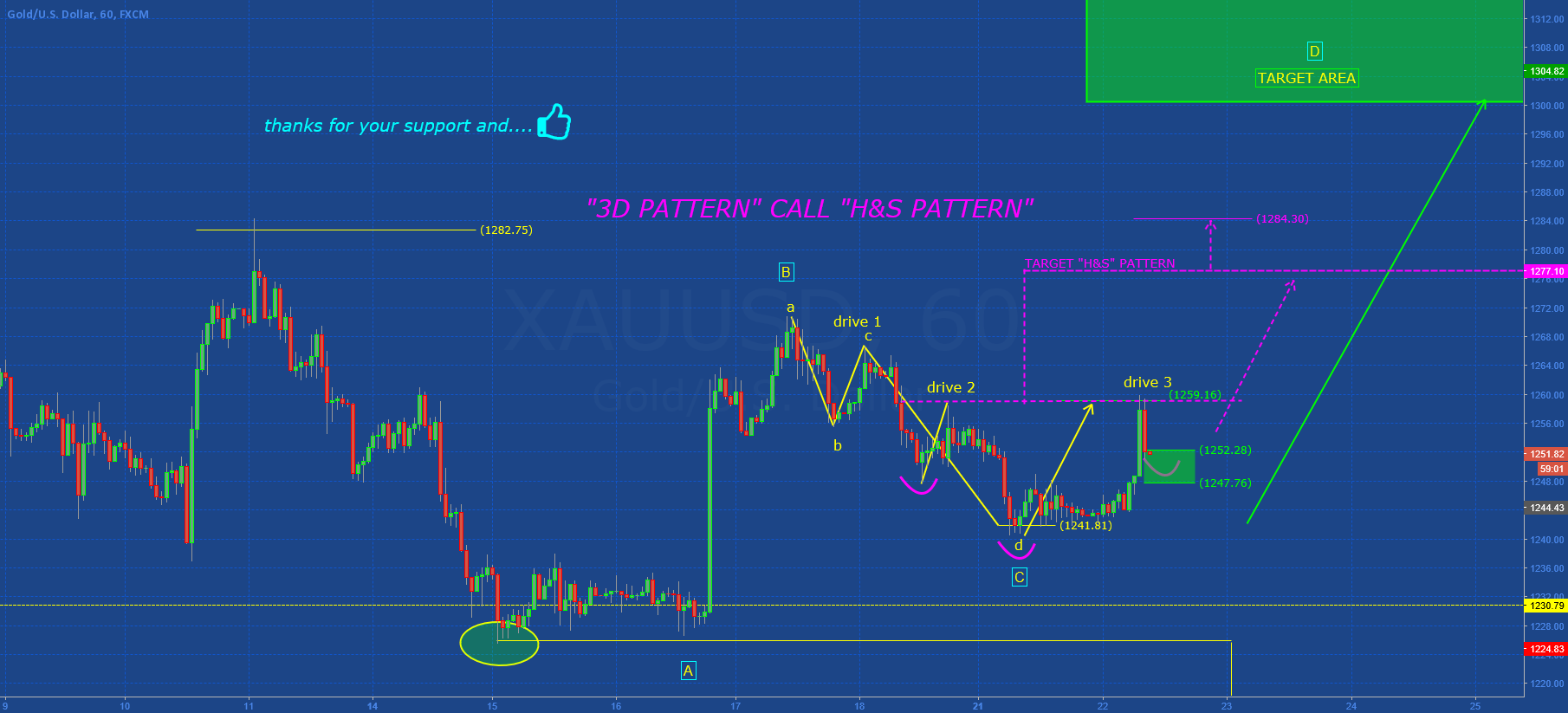 """GOLD: """"3D PATTERN"""" CALL """"H&S PATTERN"""""""