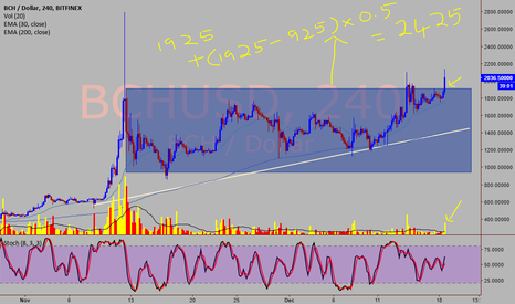 BCHUSD: BCH/USD - will reward if held patiently