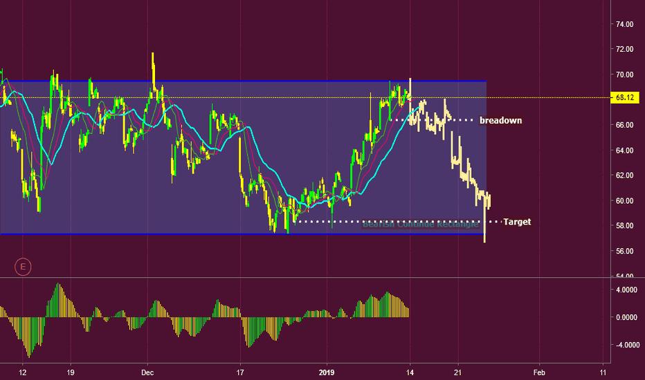YY: YY INC Stock NASDAQ -H1 Bearish Continue Rectangle & Short Setup