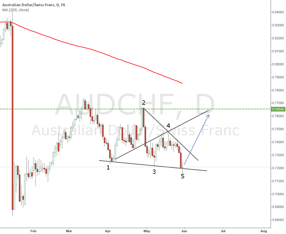 AUDCHF : Wolve Wave Pattern