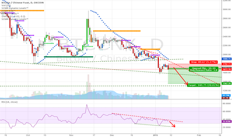 BTCCNY: Bitcoin Daily Downtrend is holding. Another leg down is likely.