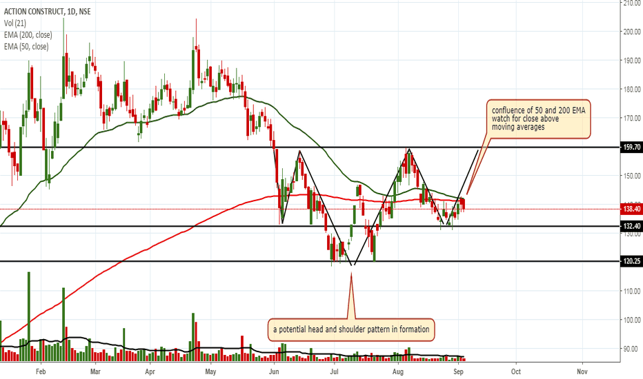 ACE: long above break of both 50 & 200 EMA