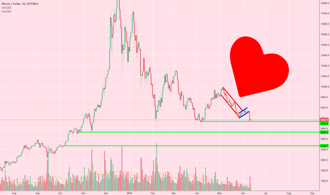 BTCUSD: Becky on BTC - The Downtrend Continues - Dont Be Fooled